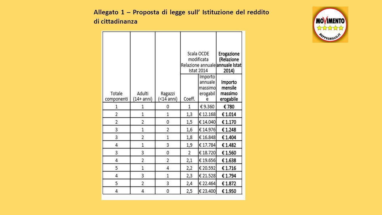 Allegato 1 – Proposta di legge sull' Istituzione del reddito di cittadinanza