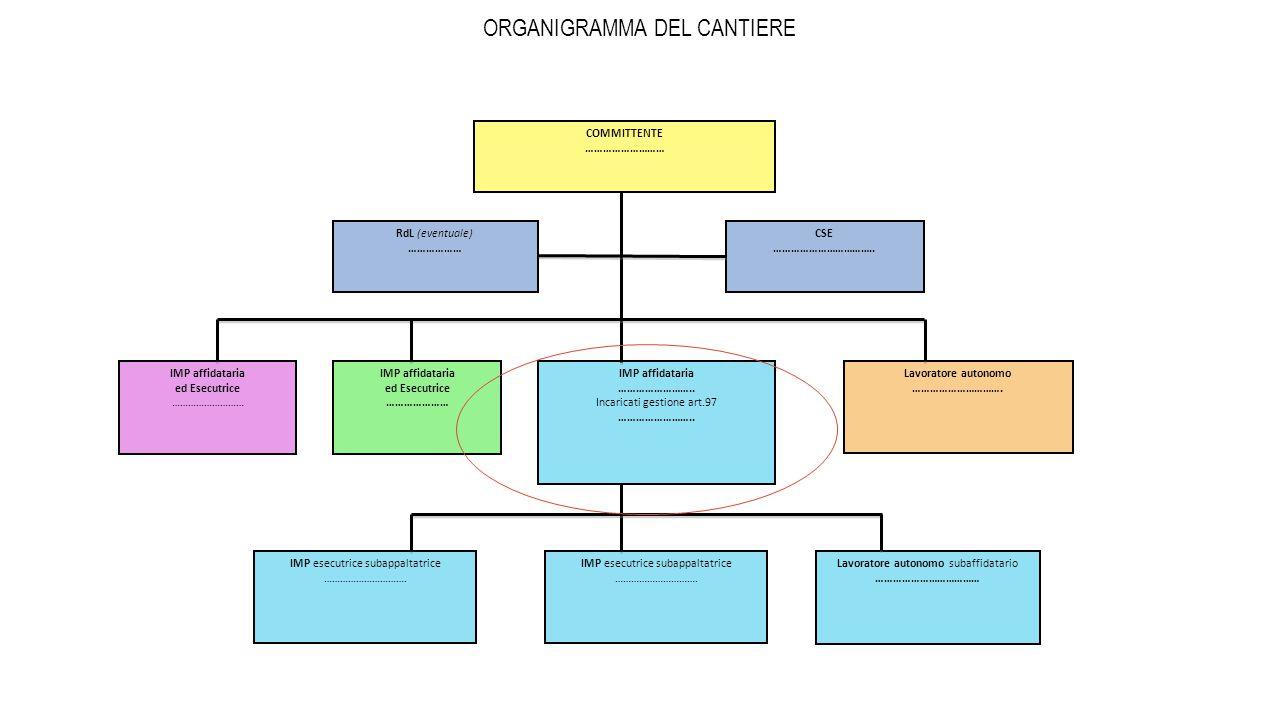 ORGANIGRAMMA DEL CANTIERE