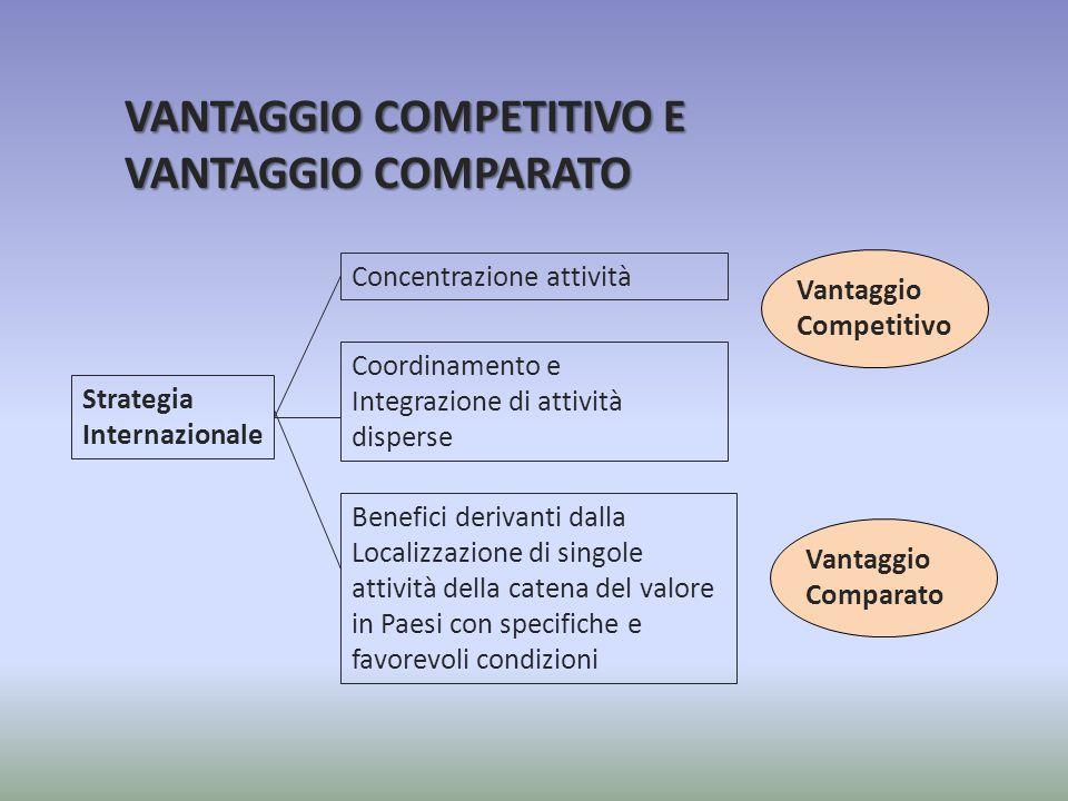 VANTAGGIO COMPETITIVO E VANTAGGIO COMPARATO