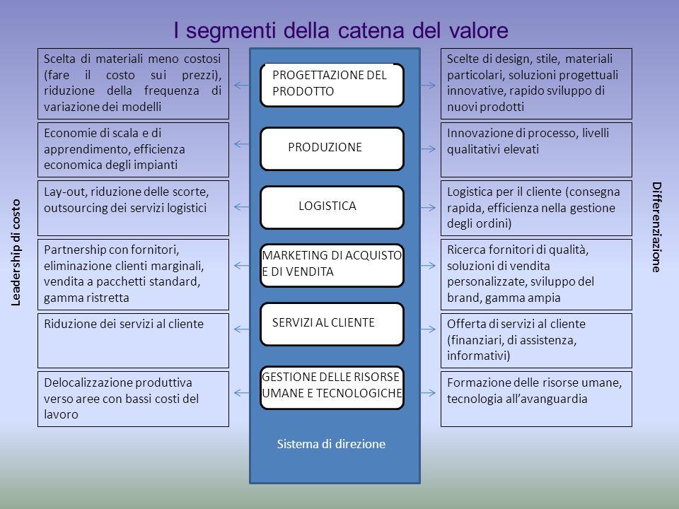 I segmenti della catena del valore