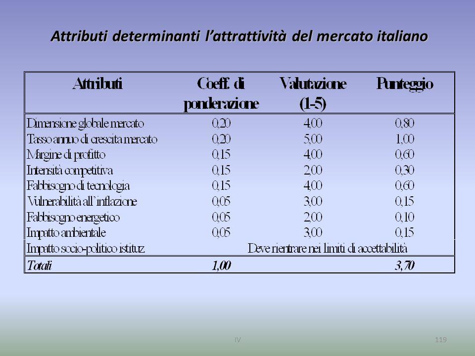 Attributi determinanti l'attrattività del mercato italiano