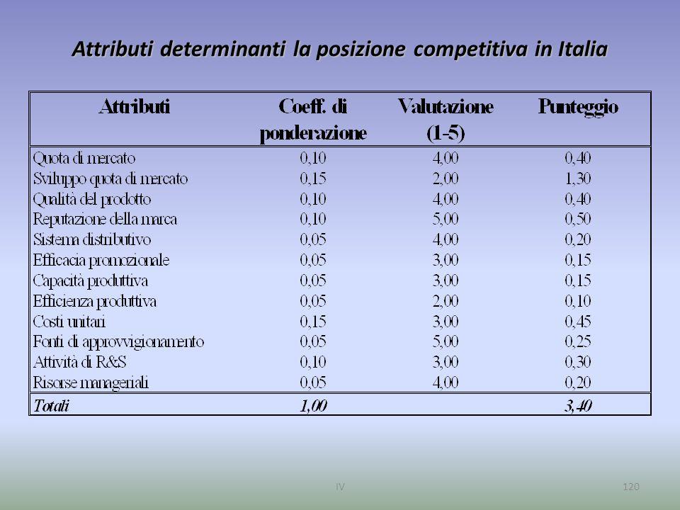 Attributi determinanti la posizione competitiva in Italia