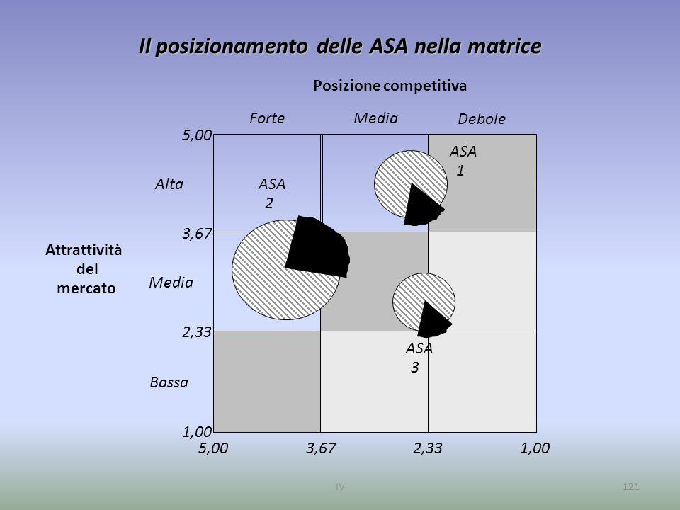 Il posizionamento delle ASA nella matrice