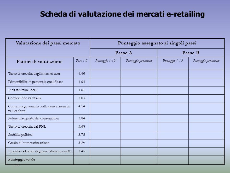 Scheda di valutazione dei mercati e-retailing