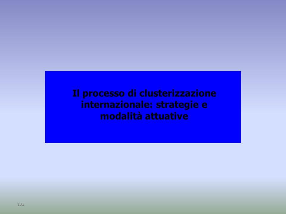 Il processo di clusterizzazione internazionale: strategie e modalità attuative