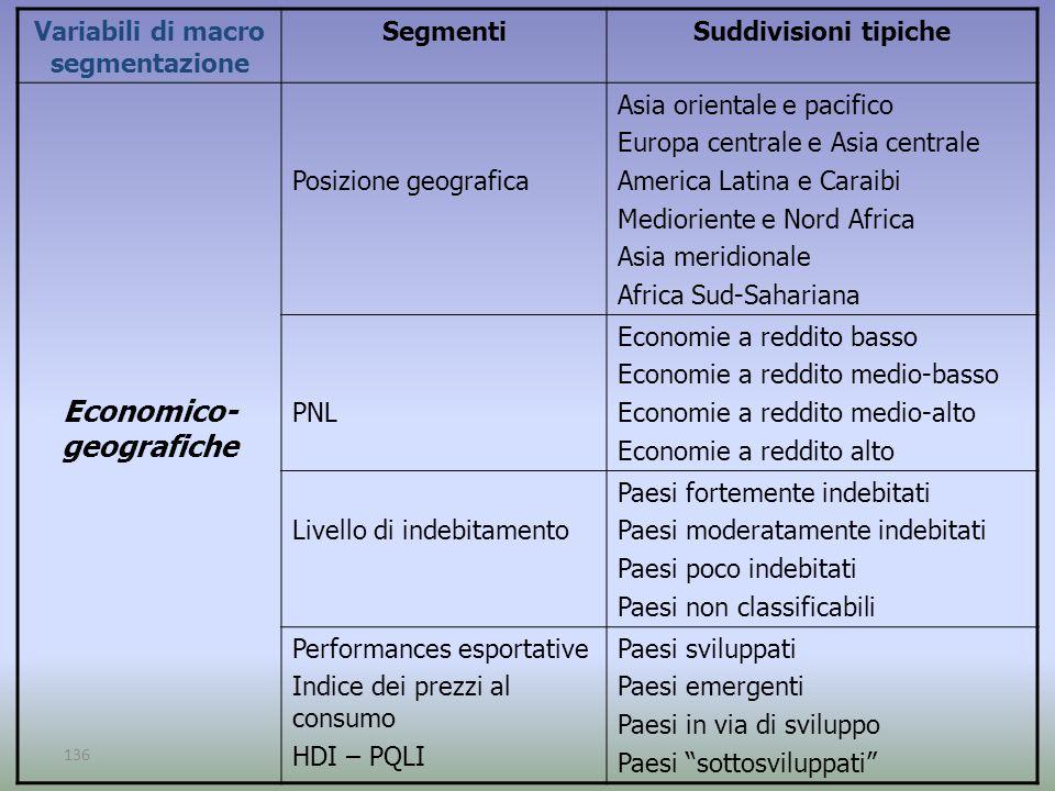 Variabili di macro segmentazione Economico-geografiche