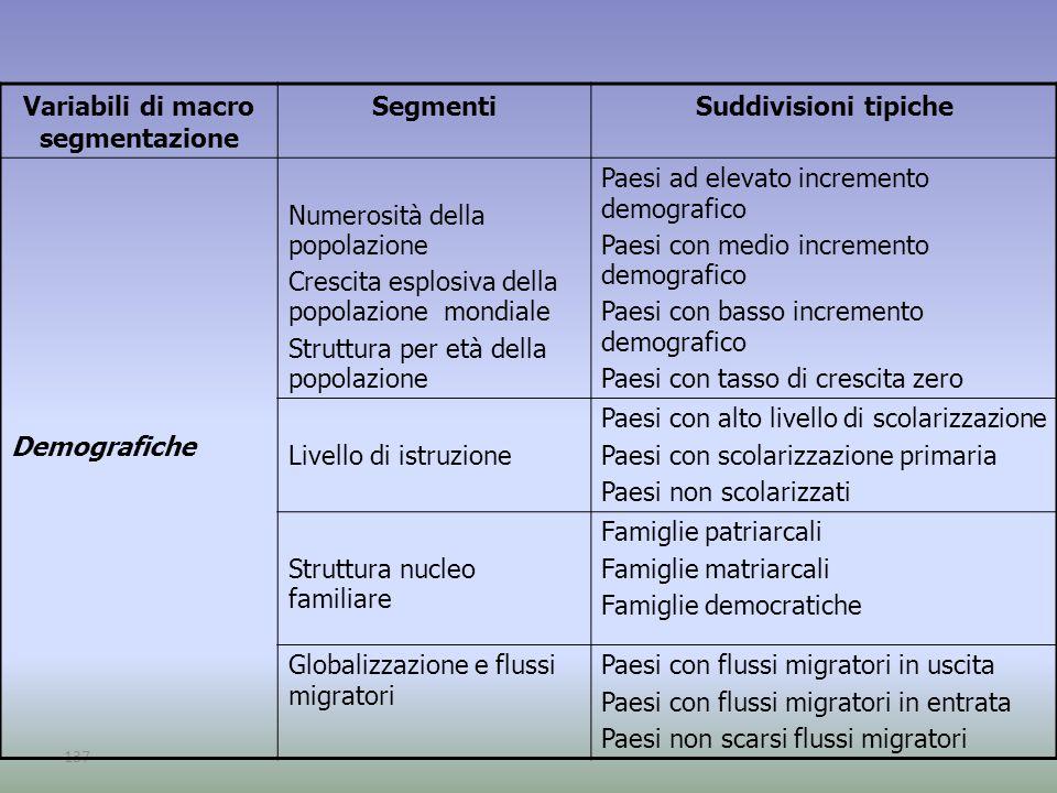 Variabili di macro segmentazione