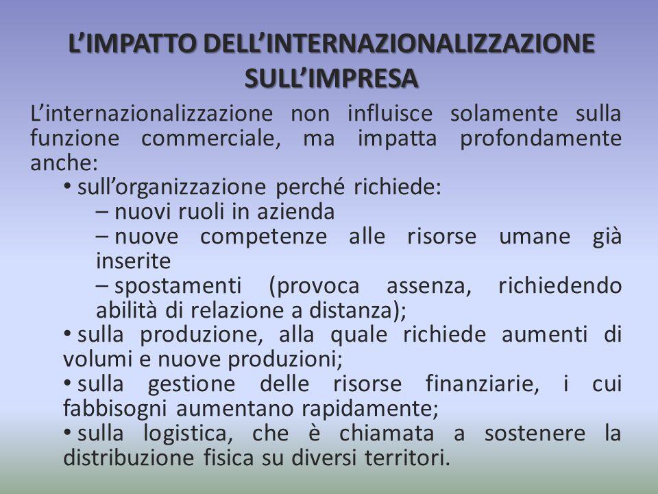 L'IMPATTO DELL'INTERNAZIONALIZZAZIONE SULL'IMPRESA
