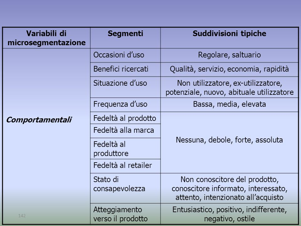Variabili di microsegmentazione
