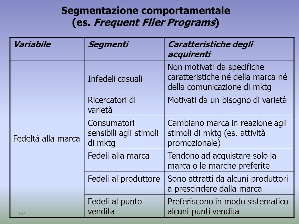 Segmentazione comportamentale (es. Frequent Flier Programs)