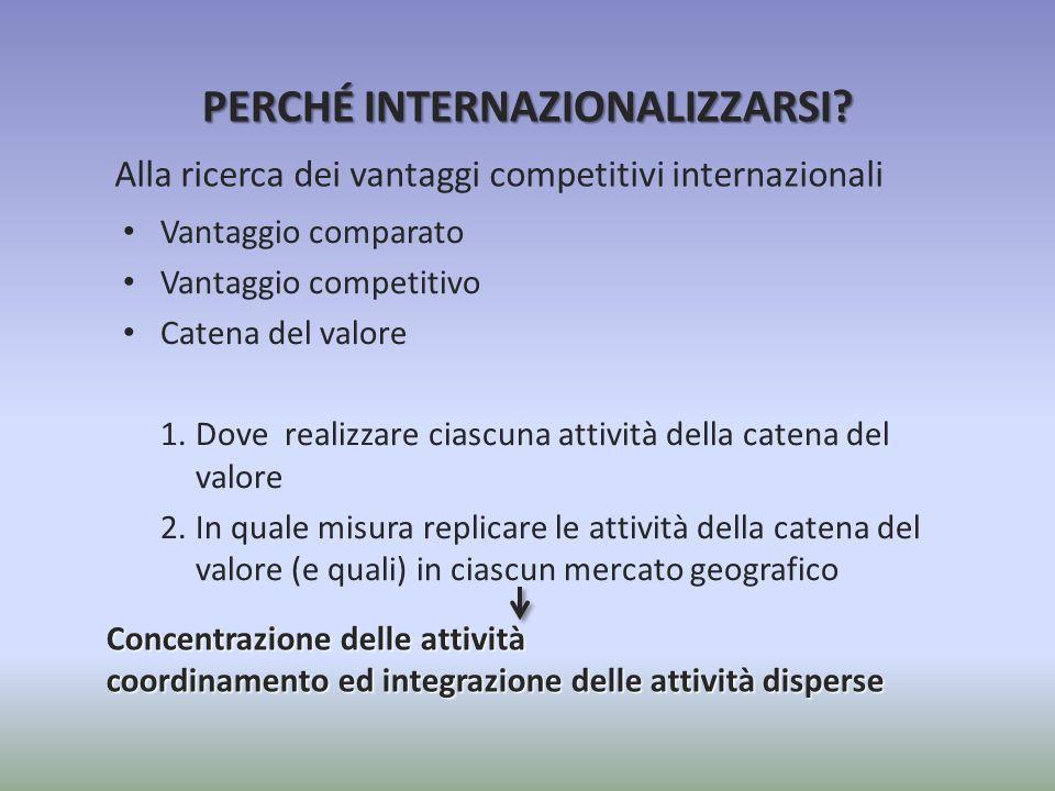 Alla ricerca dei vantaggi competitivi internazionali