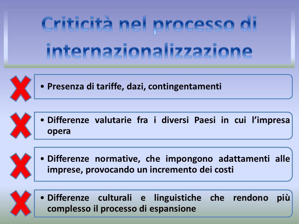 Criticità nel processo di internazionalizzazione