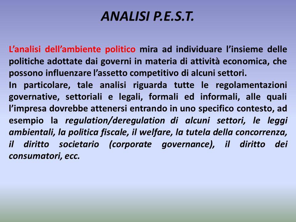ANALISI P.E.S.T.