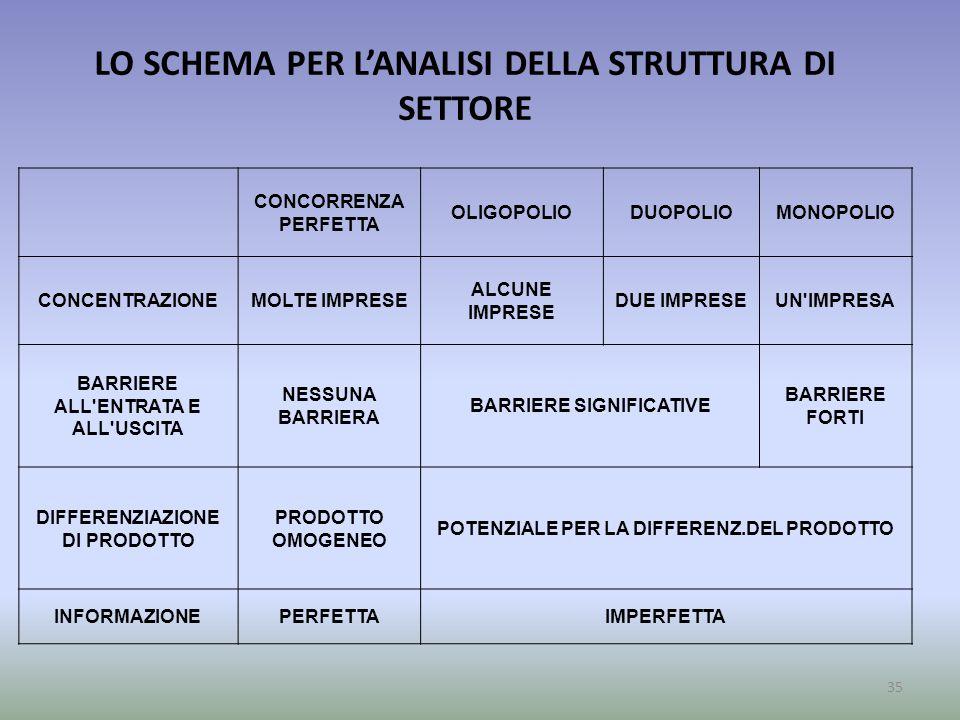 LO SCHEMA PER L'ANALISI DELLA STRUTTURA DI SETTORE