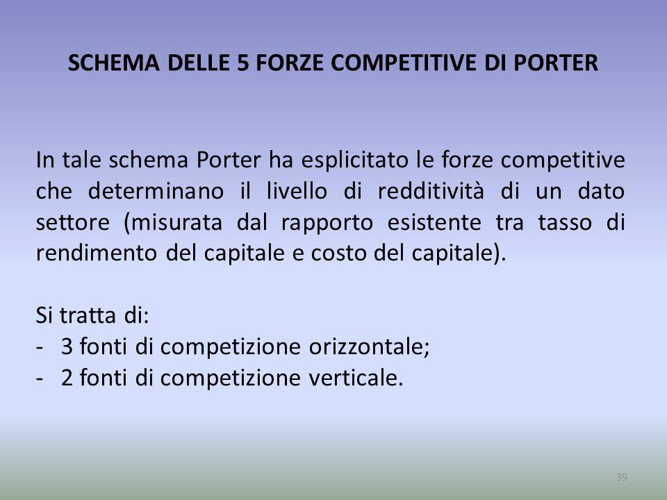 SCHEMA DELLE 5 FORZE COMPETITIVE DI PORTER