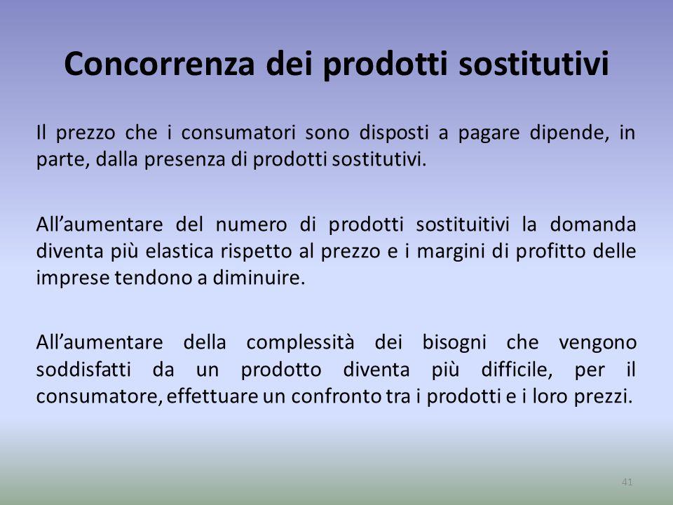 Concorrenza dei prodotti sostitutivi