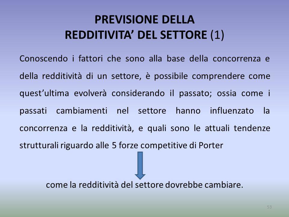 PREVISIONE DELLA REDDITIVITA' DEL SETTORE (1)