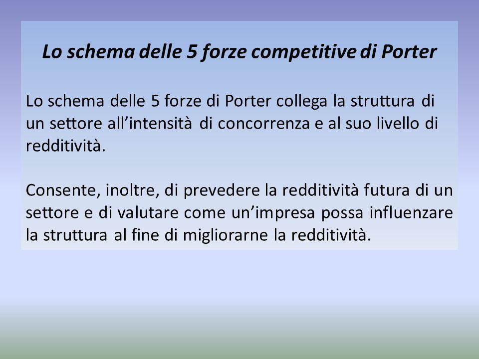 Lo schema delle 5 forze competitive di Porter
