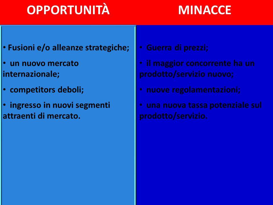 OPPORTUNITÀ MINACCE Fusioni e/o alleanze strategiche;