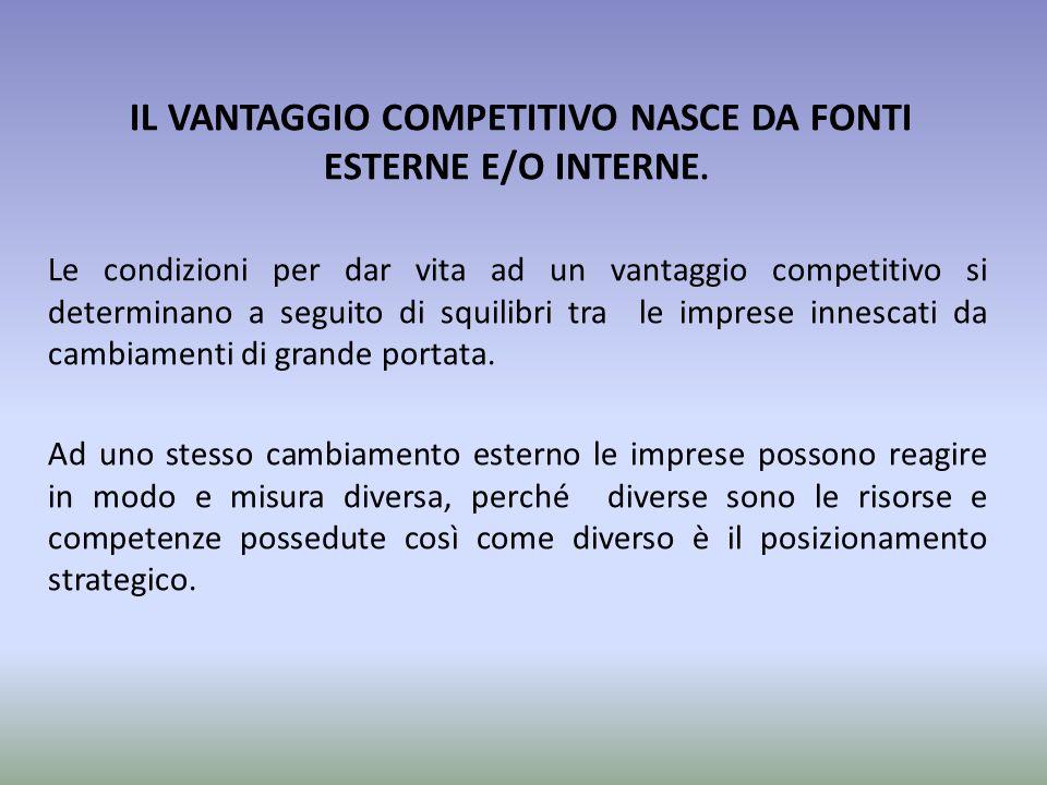 IL VANTAGGIO COMPETITIVO NASCE DA FONTI ESTERNE E/O INTERNE.