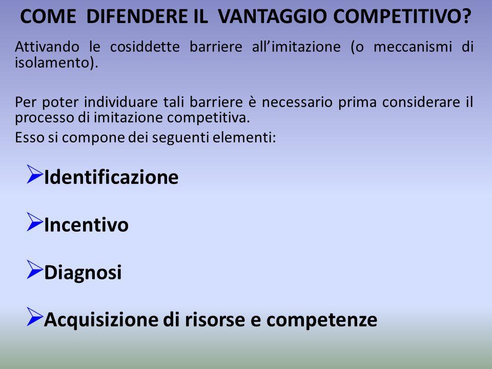 COME DIFENDERE IL VANTAGGIO COMPETITIVO