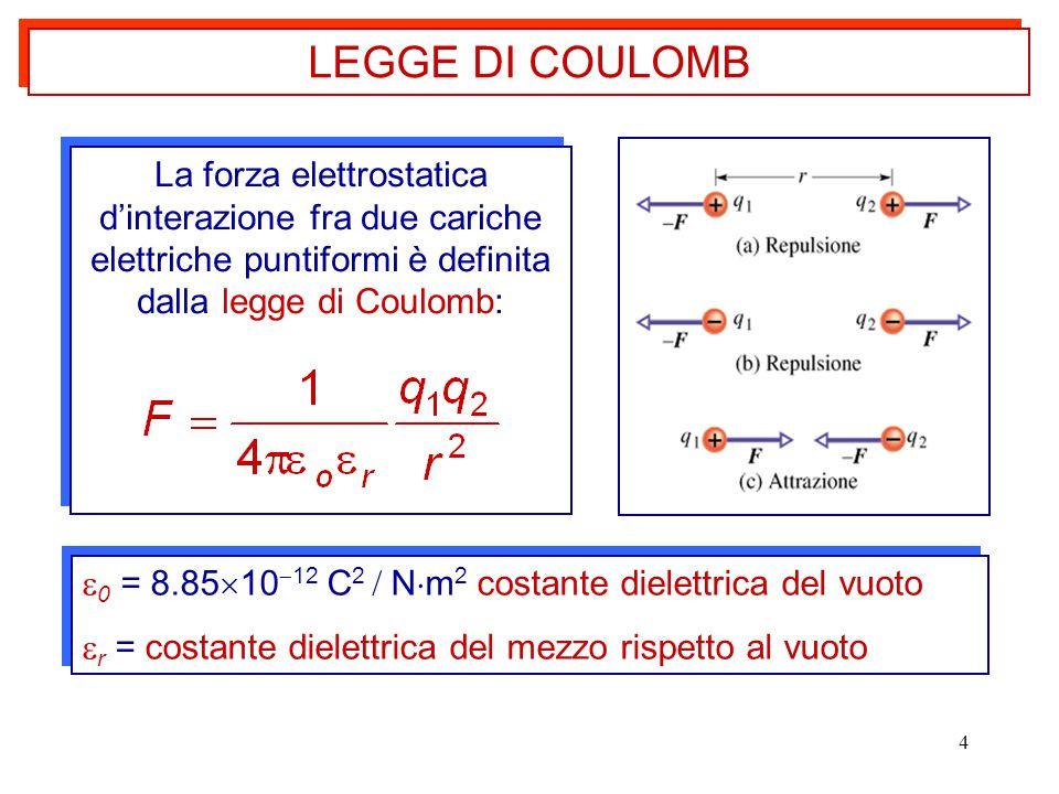 LEGGE DI COULOMB La forza elettrostatica d'interazione fra due cariche elettriche puntiformi è definita dalla legge di Coulomb: