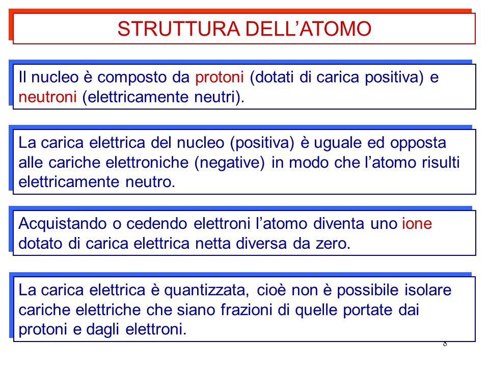 STRUTTURA DELL'ATOMO Il nucleo è composto da protoni (dotati di carica positiva) e neutroni (elettricamente neutri).