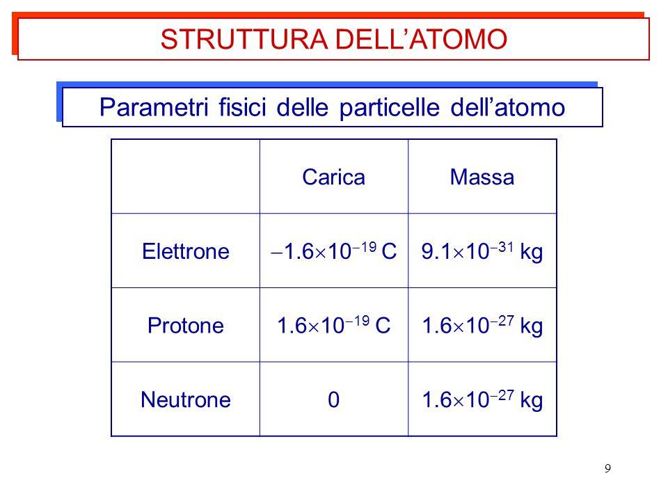Parametri fisici delle particelle dell'atomo