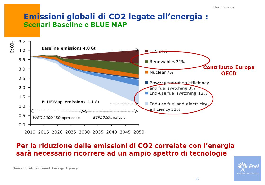 Contributo Europa OECD