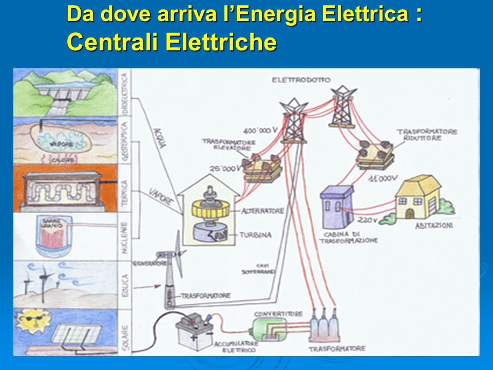 Da dove arriva l'Energia Elettrica : Centrali Elettriche