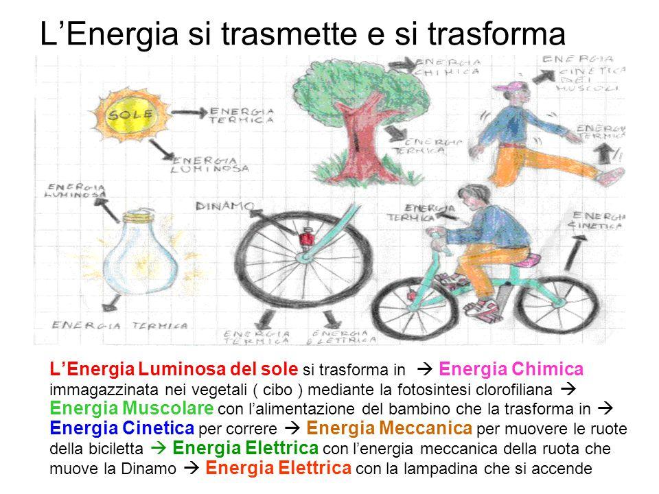 L'Energia si trasmette e si trasforma
