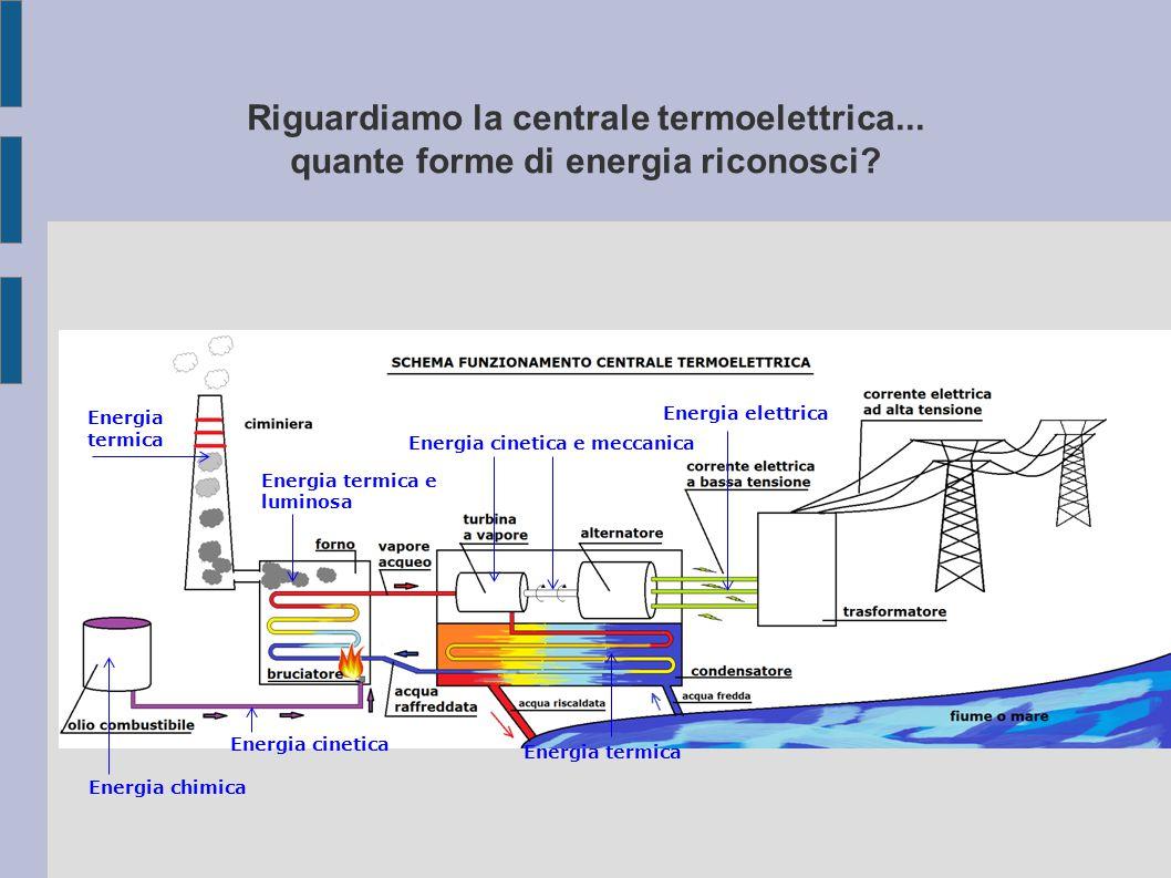 Energia cinetica e meccanica