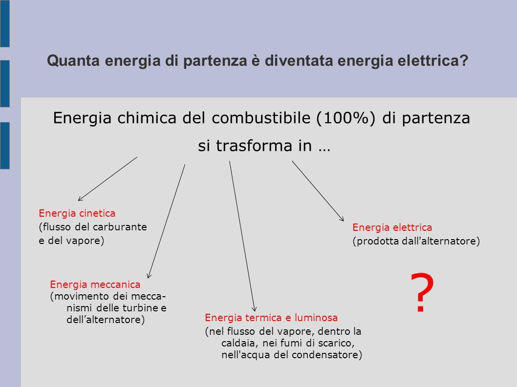 Quanta energia di partenza è diventata energia elettrica