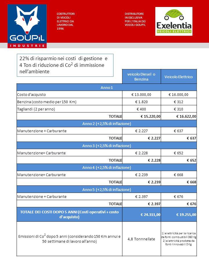 TOTALE DEI COSTI DOPO 5 ANNI (Costi operativi + costo d acquisto)