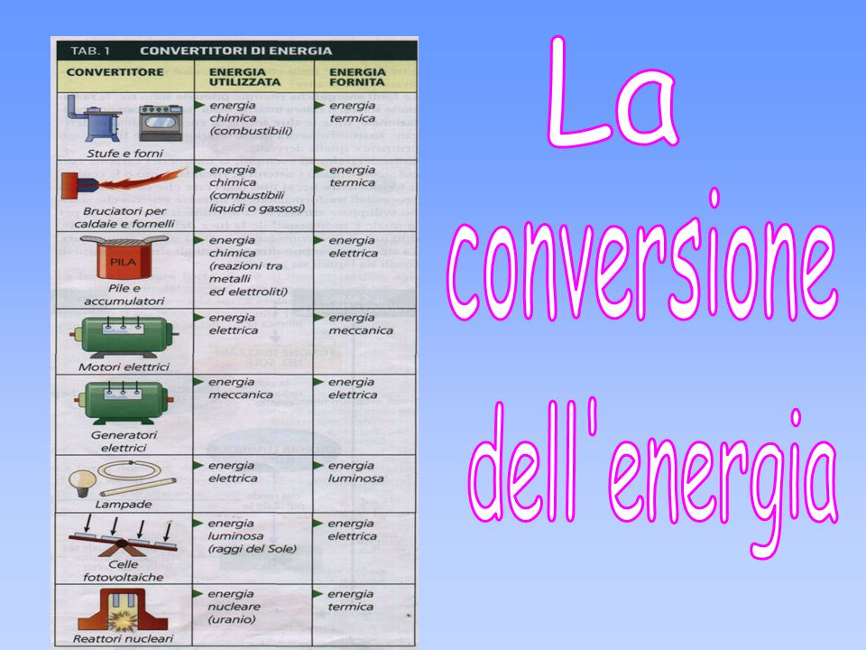 La conversione dell energia