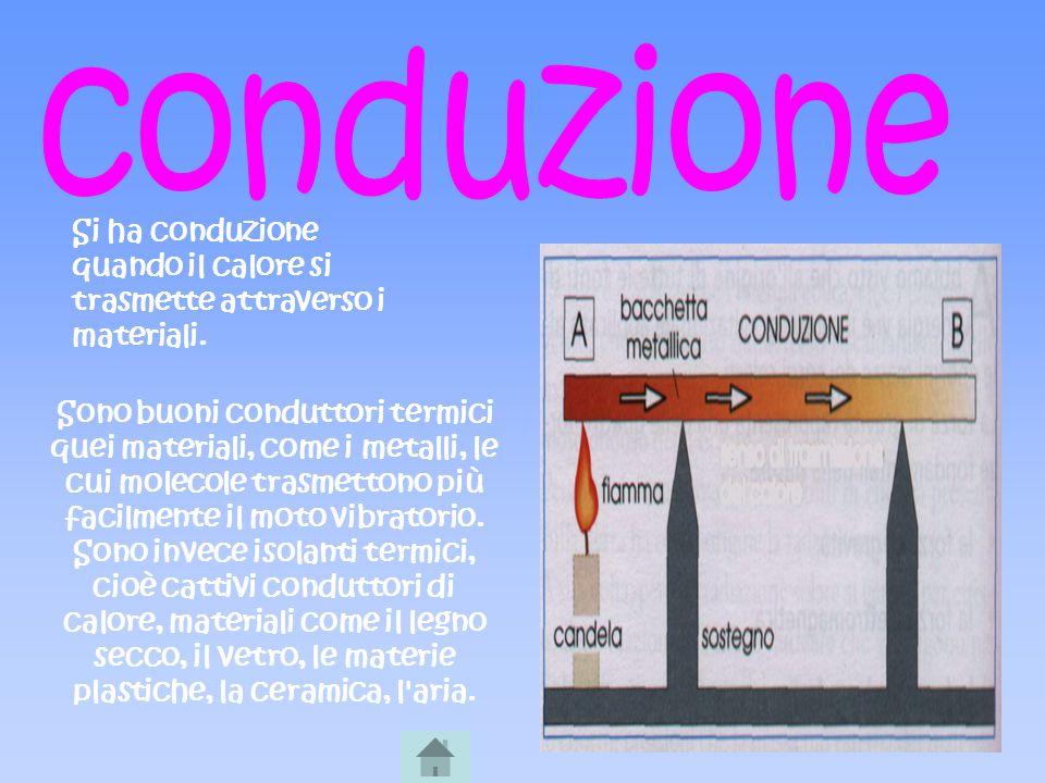 conduzione Si ha conduzione quando il calore si trasmette attraverso i materiali.