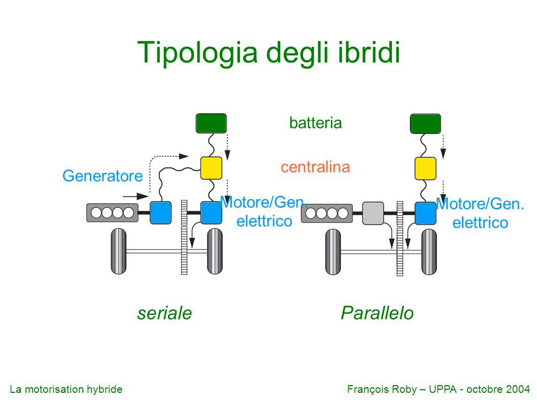 Tipologia degli ibridi