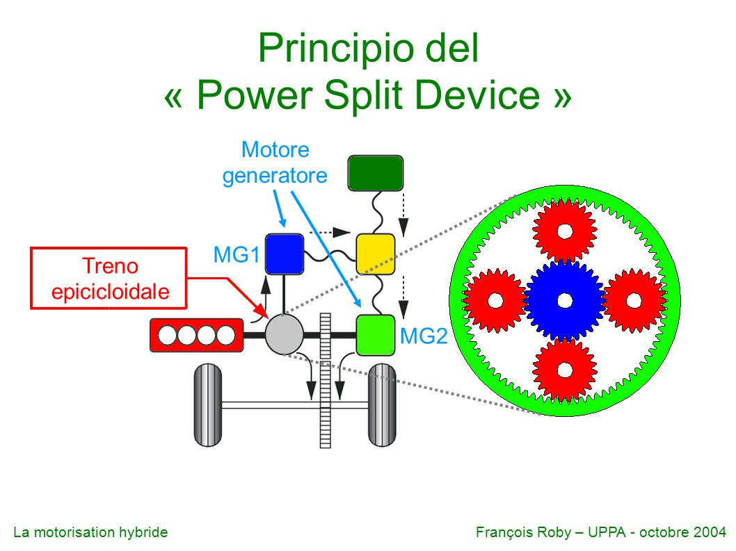 Principio del « Power Split Device »