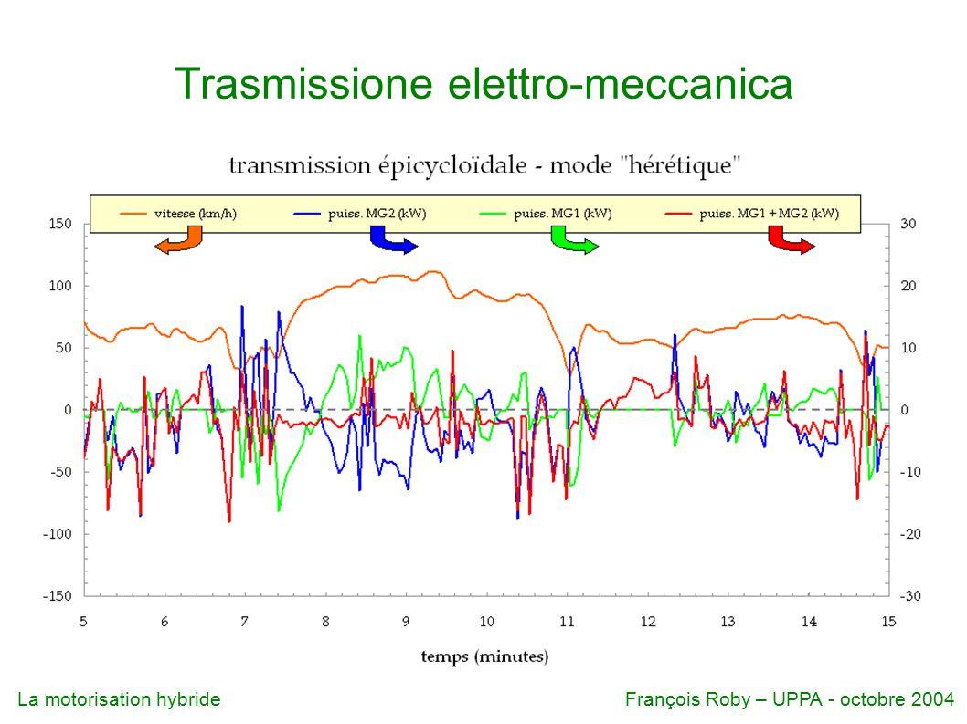 Trasmissione elettro-meccanica