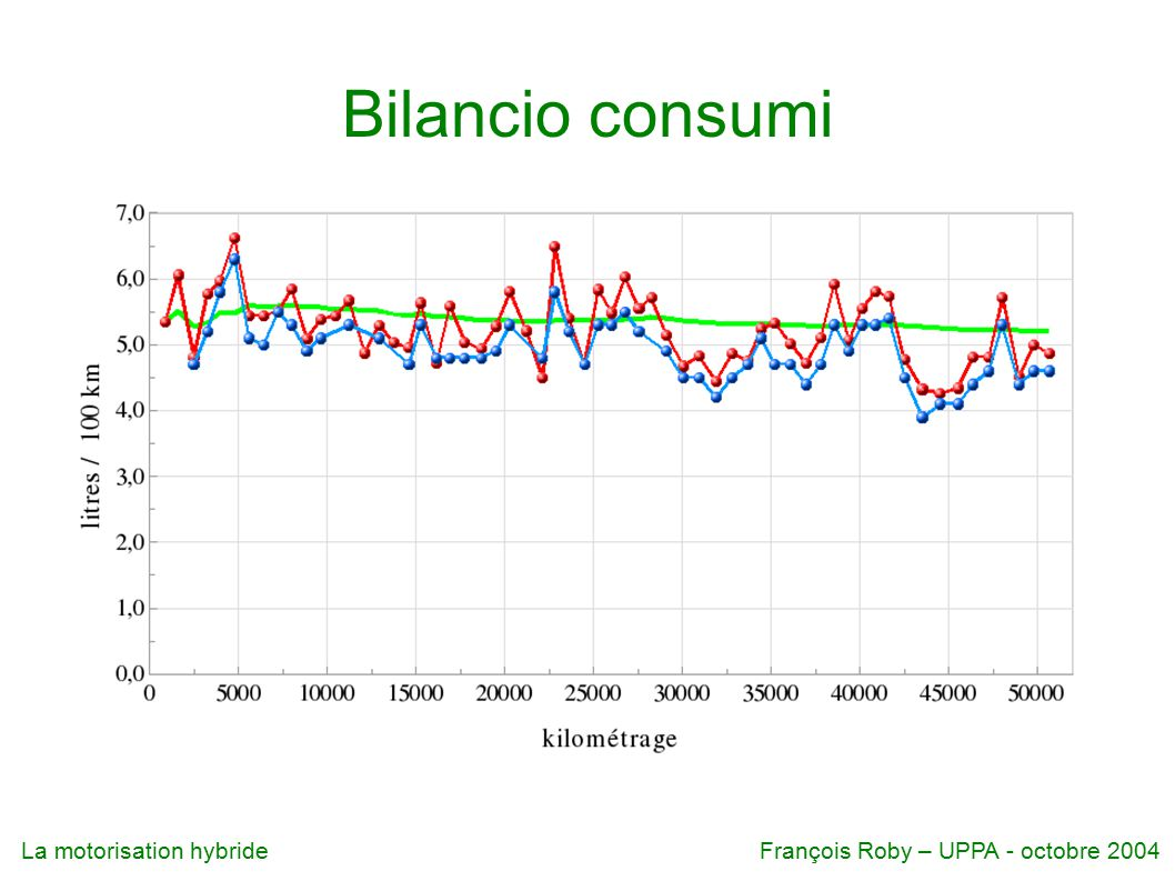 Bilancio consumi