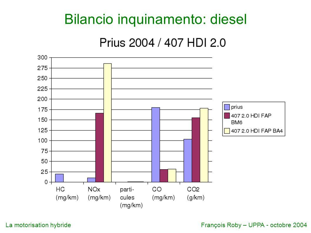 Bilancio inquinamento: diesel