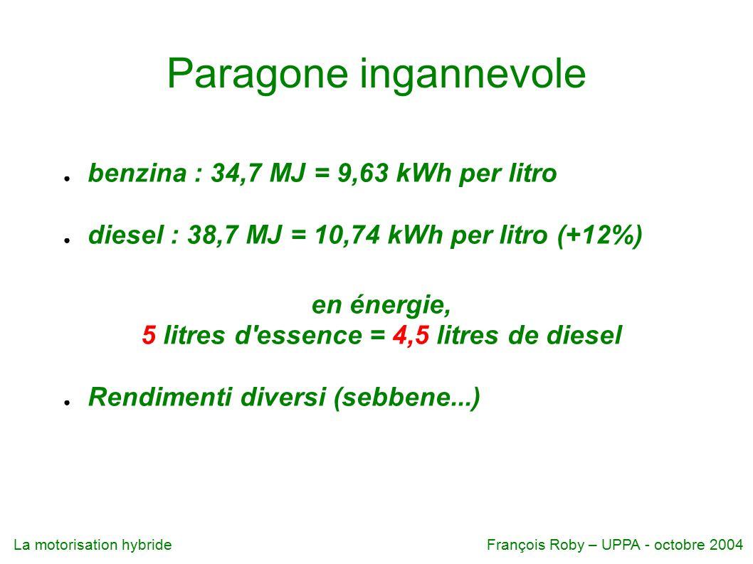 5 litres d essence = 4,5 litres de diesel