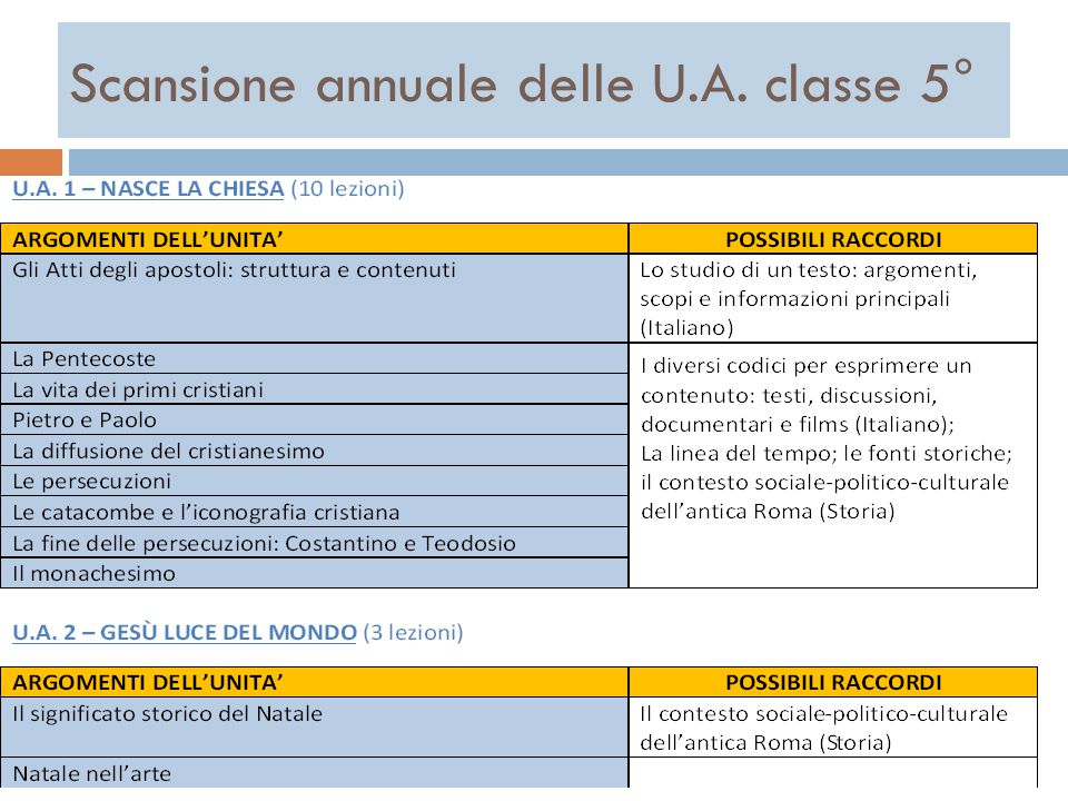 Scansione annuale delle U.A. classe 5°