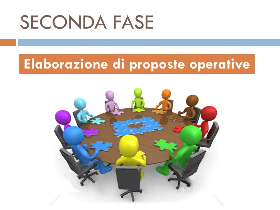 Elaborazione di proposte operative
