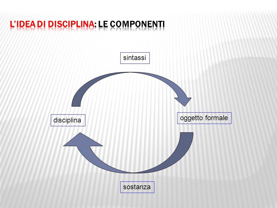 L'idea di disciplina: le componenti