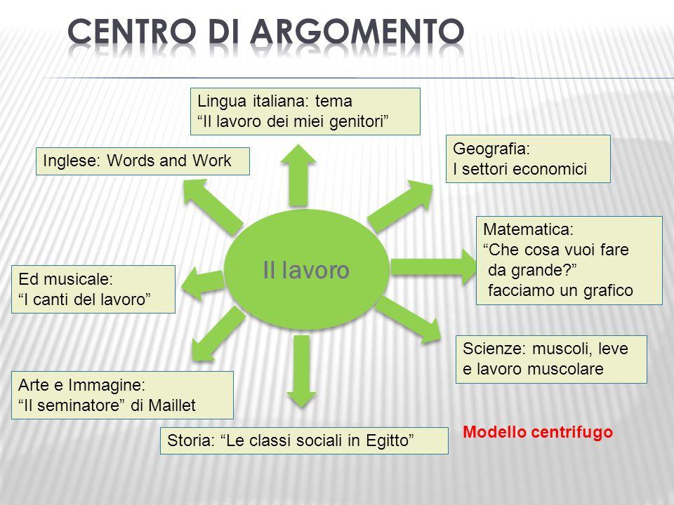 CENTRO DI ARGOMENTO Il lavoro Lingua italiana: tema