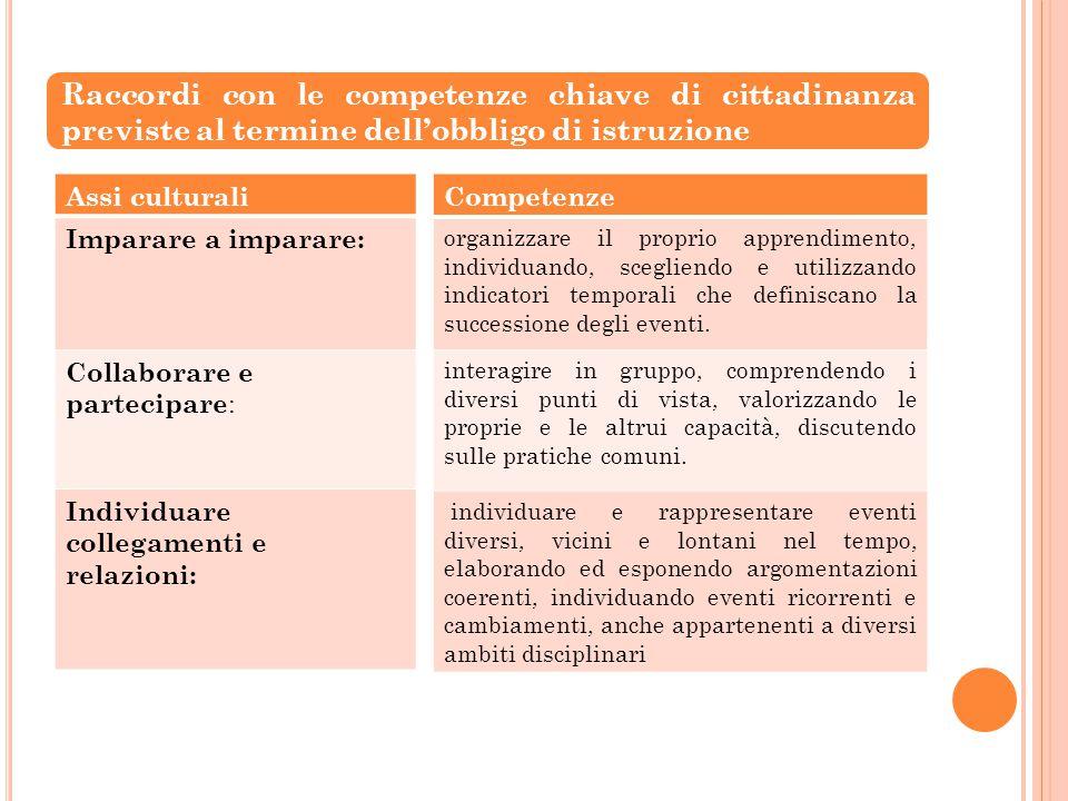 Raccordi con le competenze chiave di cittadinanza previste al termine dell'obbligo di istruzione