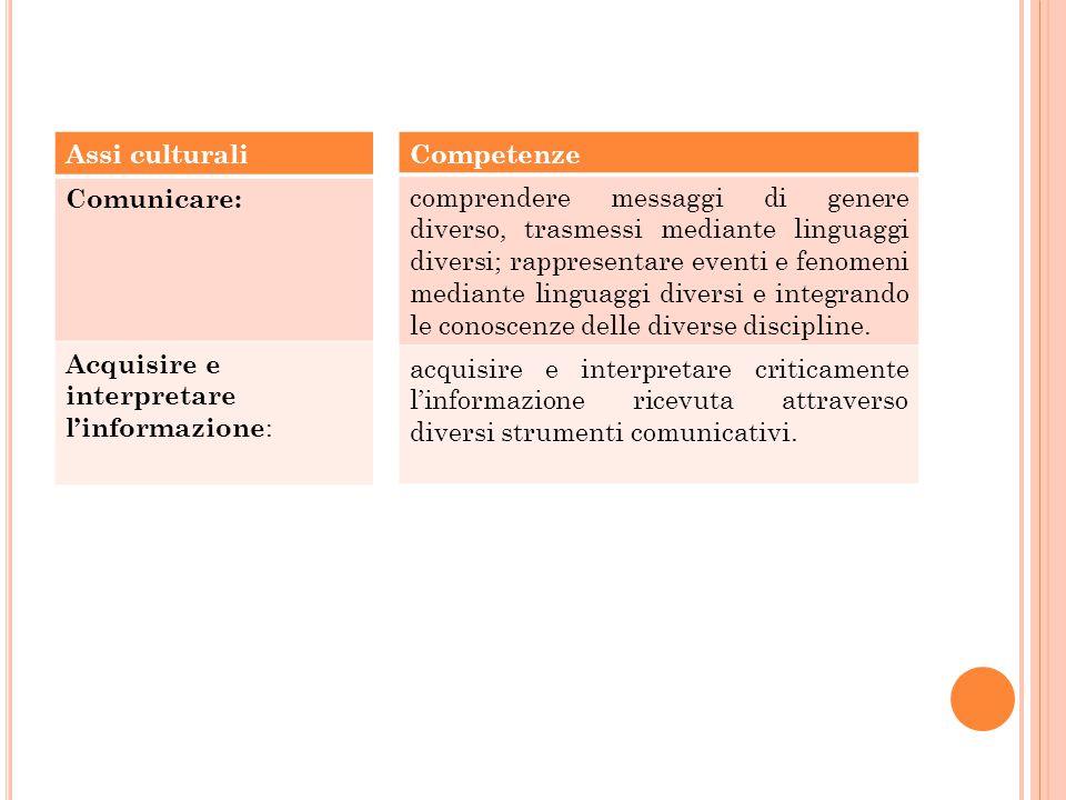 Assi culturali Comunicare: Acquisire e interpretare l'informazione: Competenze.