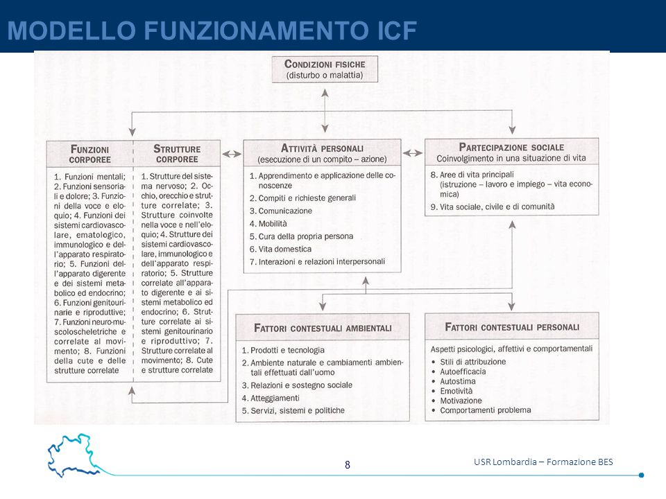 MODELLO FUNZIONAMENTO ICF