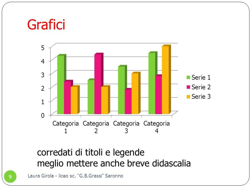 Grafici corredati di titoli e legende